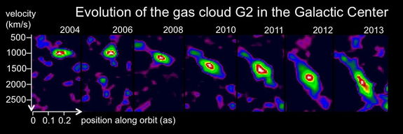 Series of position-velocity diagrams from 2004 to 2013, which were scaled to identical peak luminosities. Over time, the gas cloud becomes increasingly stretched, as can clearly be seen, due to the gravitational shear of the black hole. Image released July 16, 2013.