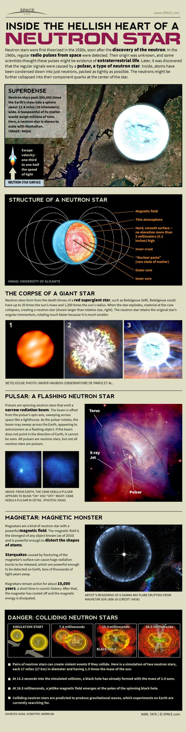 Infographic: How neutron stars, pulsars and magnetars work.