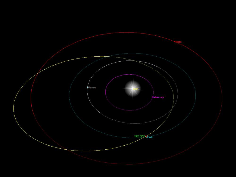 asteroid orbit diagrams - photo #35