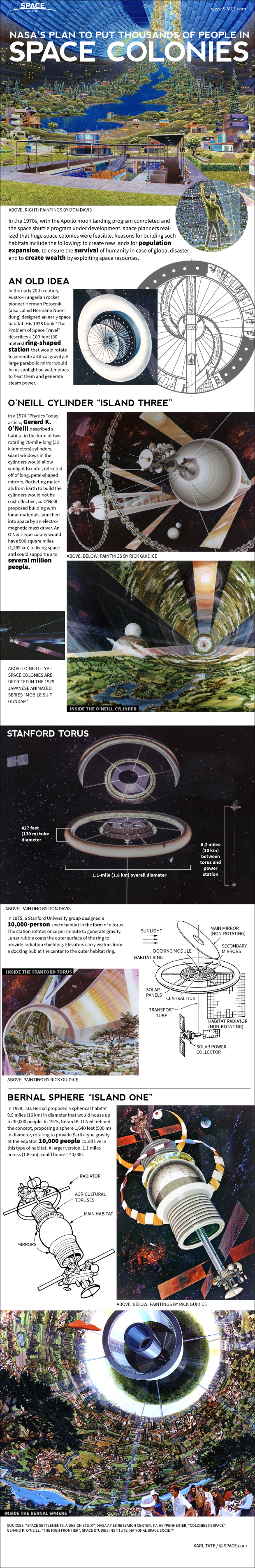 Infographic: NASA's 1970s plans for building giant space colonies.
