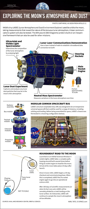 "The Lunar Atmosphere and Dust Environment Explorer will uncover details of the moon's thin atmosphere. <a href=""http://www.space.com/22286-ladee-moon-dust-mission-explained-infographic.html"">See the full LADEE moon dust infographic here</a>."