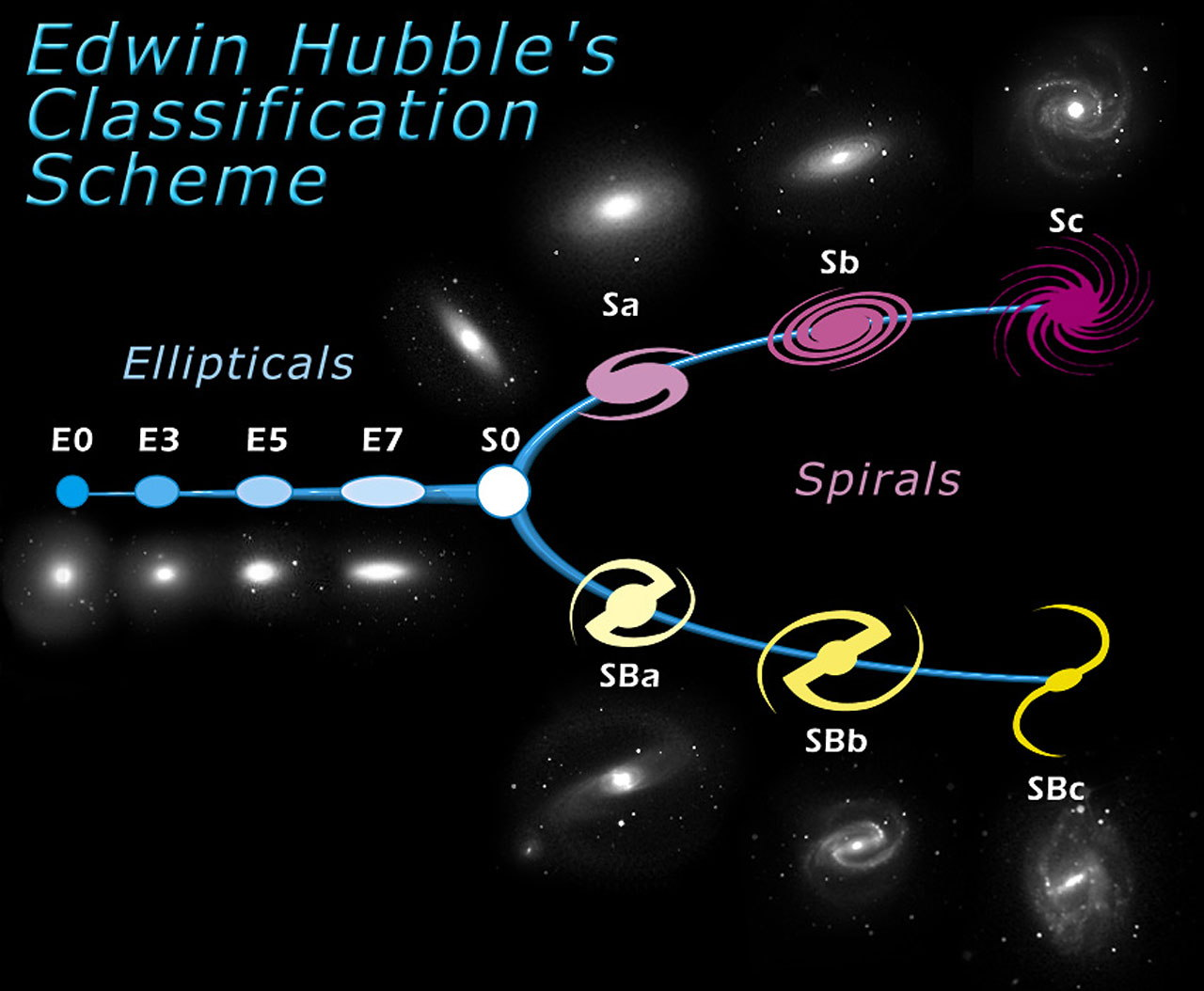 The Hubble Tuning Fork — Classification of Galaxies