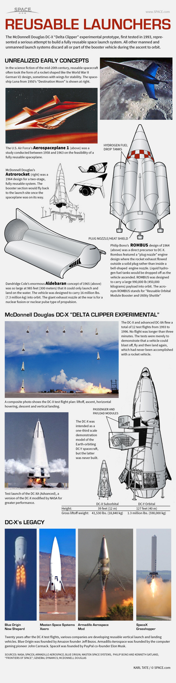 Find out about DC-X, a prototype reusable space launch system, in this SPACE.com infographic.