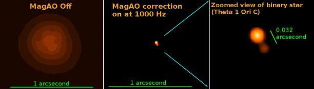 Power of Visible Light Adaptive Optics