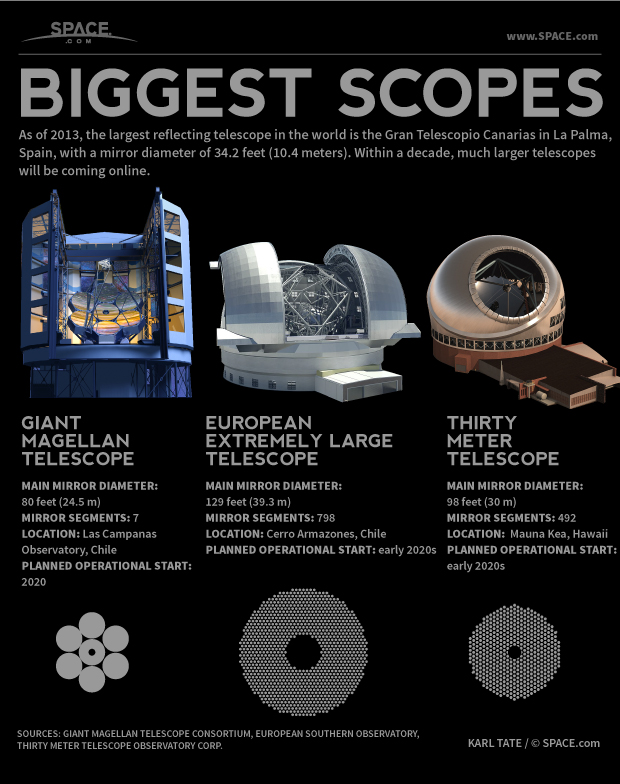 Infographic: The largest reflecting telescopes in the world.