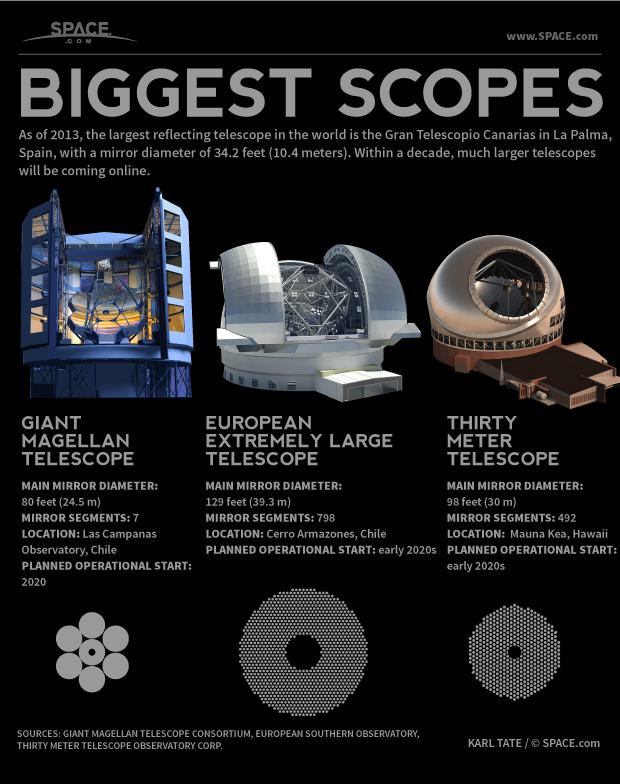 World's Largest Reflecting Telescopes Explained (Infographic)