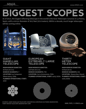 "In the coming decade, three enormous telescopes - the Giant Magellan Telescope, the European Extremely Large Telescope and the Thirty Meter Telescope - will come online. <a href=""http://www.space.com/22505-worlds-largest-telescopes-explained-infographic.html"">See how they stack up in this SPACE.com infographic</a>."