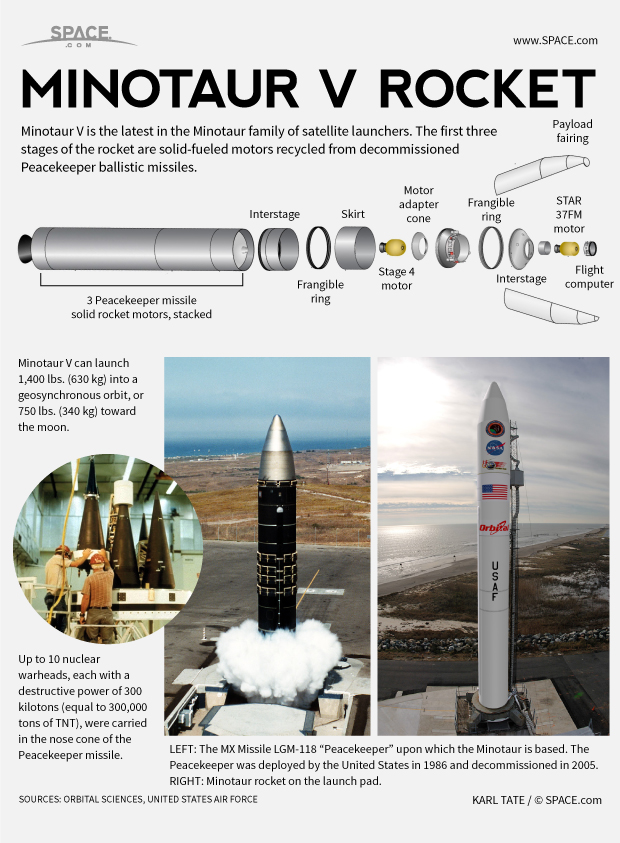 How the Minotaur V Rocket Works (Infographic)