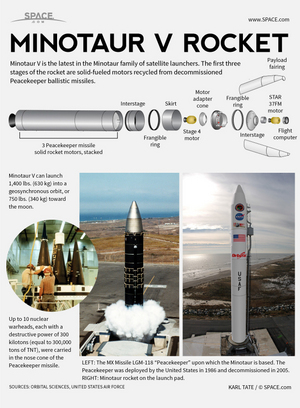 "Orbital Sciences' new Minotaur V rocket is a five-stage solid-fueled booster based on ballistic missile technology. <a href=""http://www.space.com/22579-minotaur-v-rocket-explained-infographic.html"">See how the Minotaur V rocket works in our full infographic</a>."