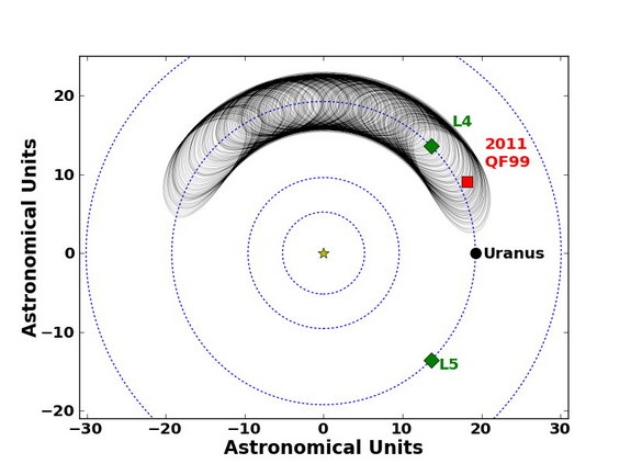 This image shows the motion of the Trojan asteroid 2011 QF99 at Uranus over the next 59,000 years. Shown here is the trajectory of 2011 QF99, according to the best fit to the observations. The current position is marked by a red square, and the black line shows the trajectory 59,000 years into the future. L4 and L5 are the triangular Lagrange points. Image released Aug. 29, 2013.