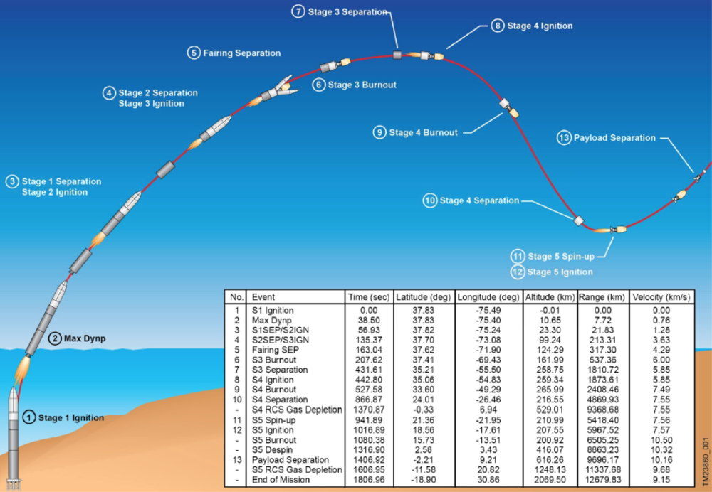 LADEE Mission Trajectory and Timeline