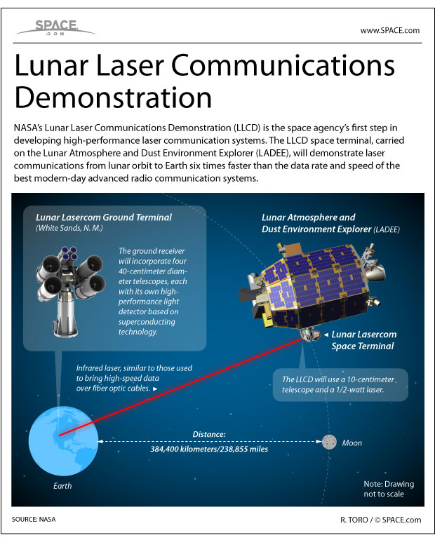 NASA's Lunar Laser Communications Demonstration is a novel test of next-generation communications tech. See how the system works in this SPACE.com infographic.