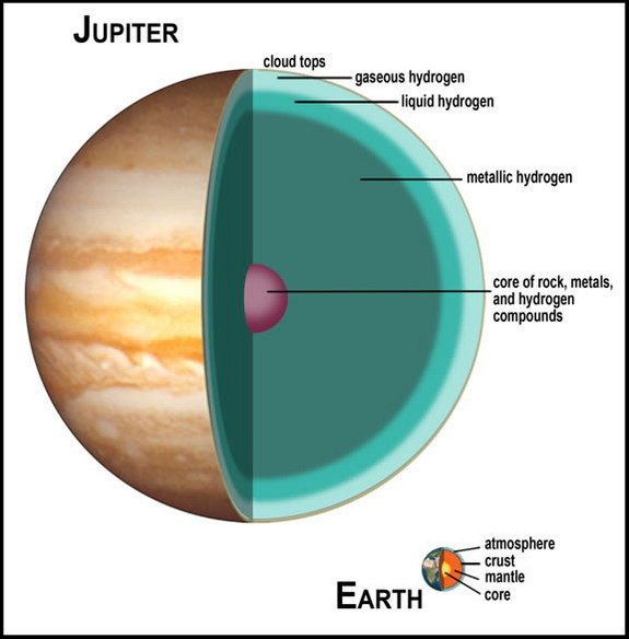 Cutaway diagram of gas giant Jupiter's atmosphere and core, compared to Earth's.