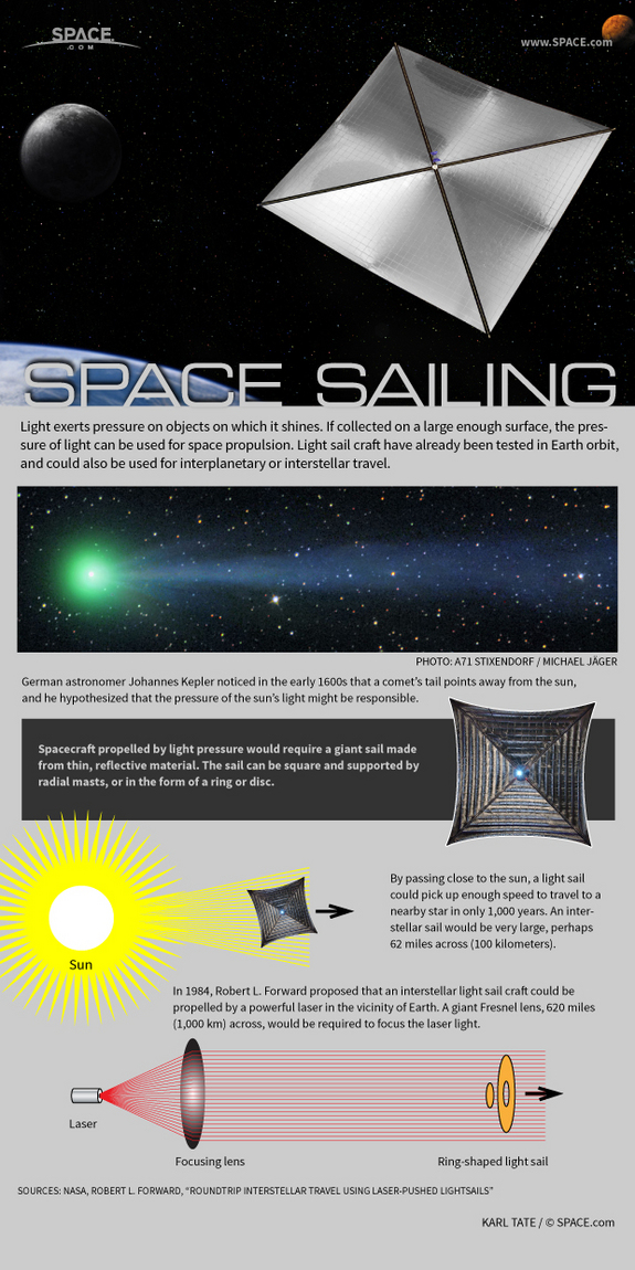 "A large enough sail would provide thrust from the pressure of sunlight, with no need for fuel. <a href=""http://www.space.com/22799-interstellar-solar-sails-light-propulsion-infographic.html"">See how solar sails work in this Space.com infographic</a>."