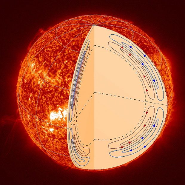 Sun's Super-fast Plasma 'Conveyor Belt' Surprises Scientists