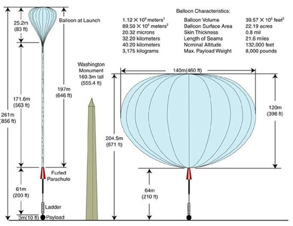 NASA's giant BRRISON project balloon will be taller than the Washington Monument at sea level when it launches to hunt Comet ISON.  Once it has reached its goal altitude — for this mission, around 120,000 feet — the balloon will expand to a size larger than a football field.