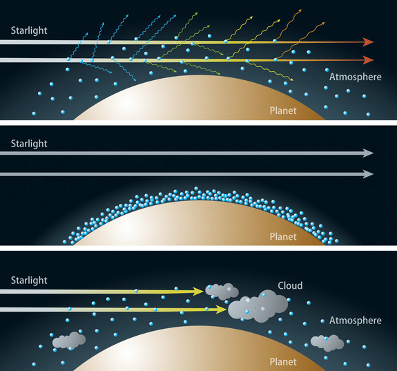 Artist's rendition of the relationship between the composition of the atmosphere and transmitted colors of light of an alien planet. Top: If the sky has a clear, upward-extended, hydrogen-dominated atmosphere, Rayleigh scattering disperses a large portion of the blue light from the atmosphere of the host while it scatters less of the red light. As a result, a transit in blue light becomes deeper than the one in red light.  Middle: If the sky has a less extended water-rich atmosphere, the effect of the Rayleigh scattering is much weaker than in a hydrogen-dominated atmosphere. In this case, transits in all colors have almost the same transit depths. Bottom: If the sky has extensive clouds, most of the light cannot be transmitted through the atmosphere.