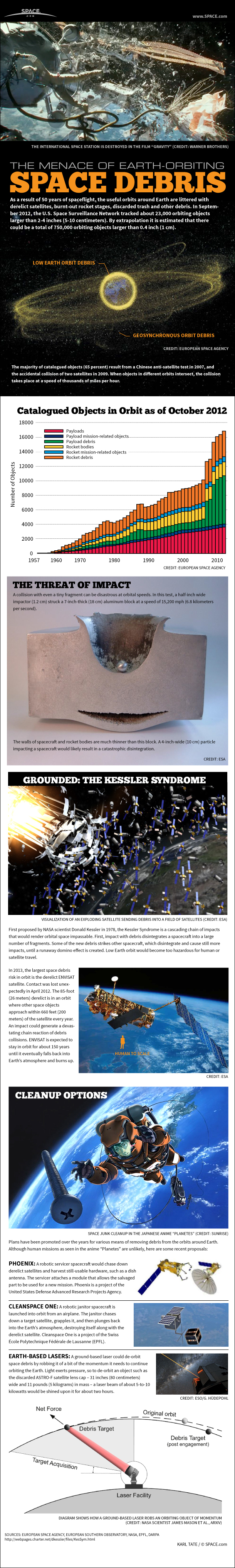 Space Junk Explained: How Orbital Debris Threatens Future of Spaceflight (Infographic)
