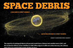 "High-speed debris from satellite explosions could cause a catastrophic chain reaction, as seen in the movie ""Gravity."" <a href=""http://www.space.com/23039-space-junk-explained-orbital-debris-infographic.html"">Learn all about space junk in our full infographic</a>."