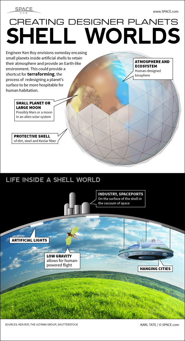 Shell-Worlds: How Humanity Could Terraform Small Planets (Infographic)