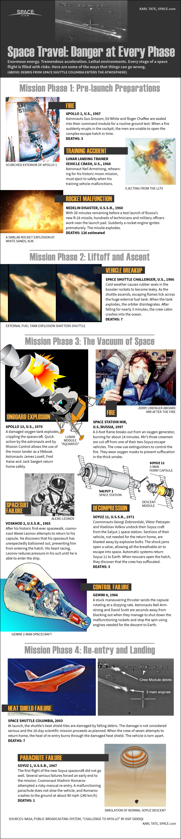 Space Travel: Danger at Every Phase (Infographic)