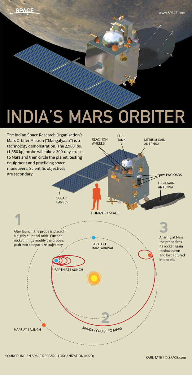 How India's Space Probe to Mars Works (Infographic)