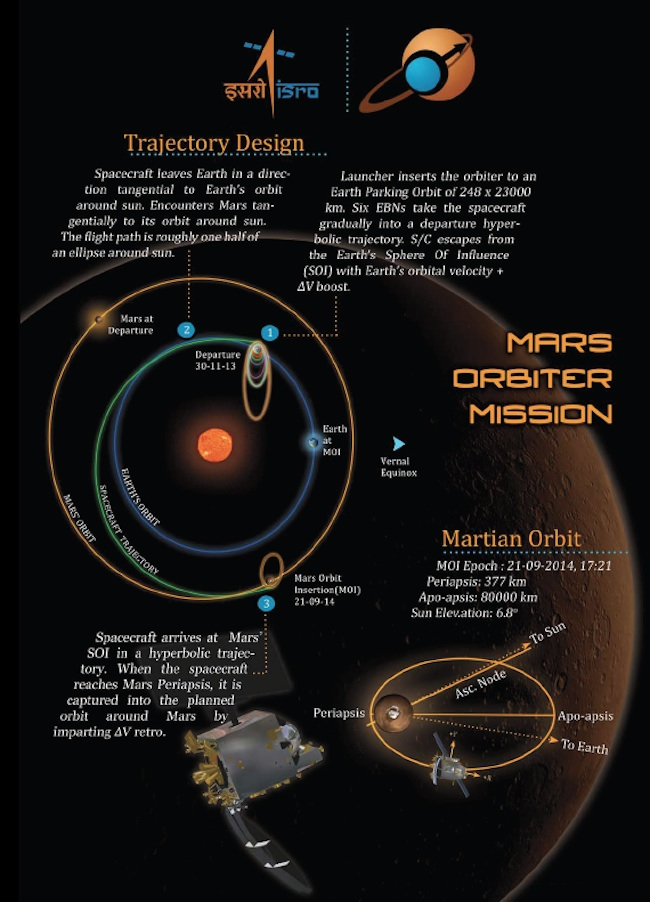 Mars Orbiter Mission Trajectory Design (Infographic)