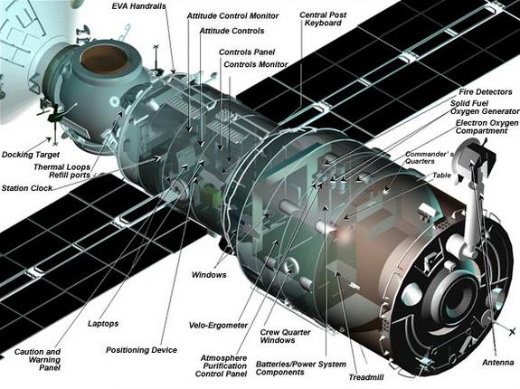Diagram of the Zvezda module.