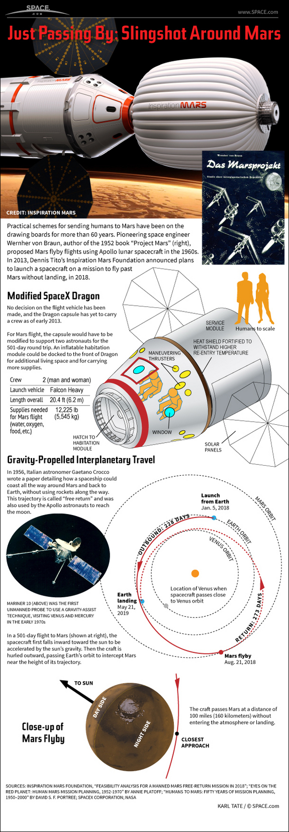 This infographic explains the Inspiration Mars Mission.