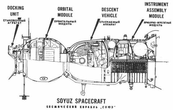 A diagram of the Soyuz Spacecraft.