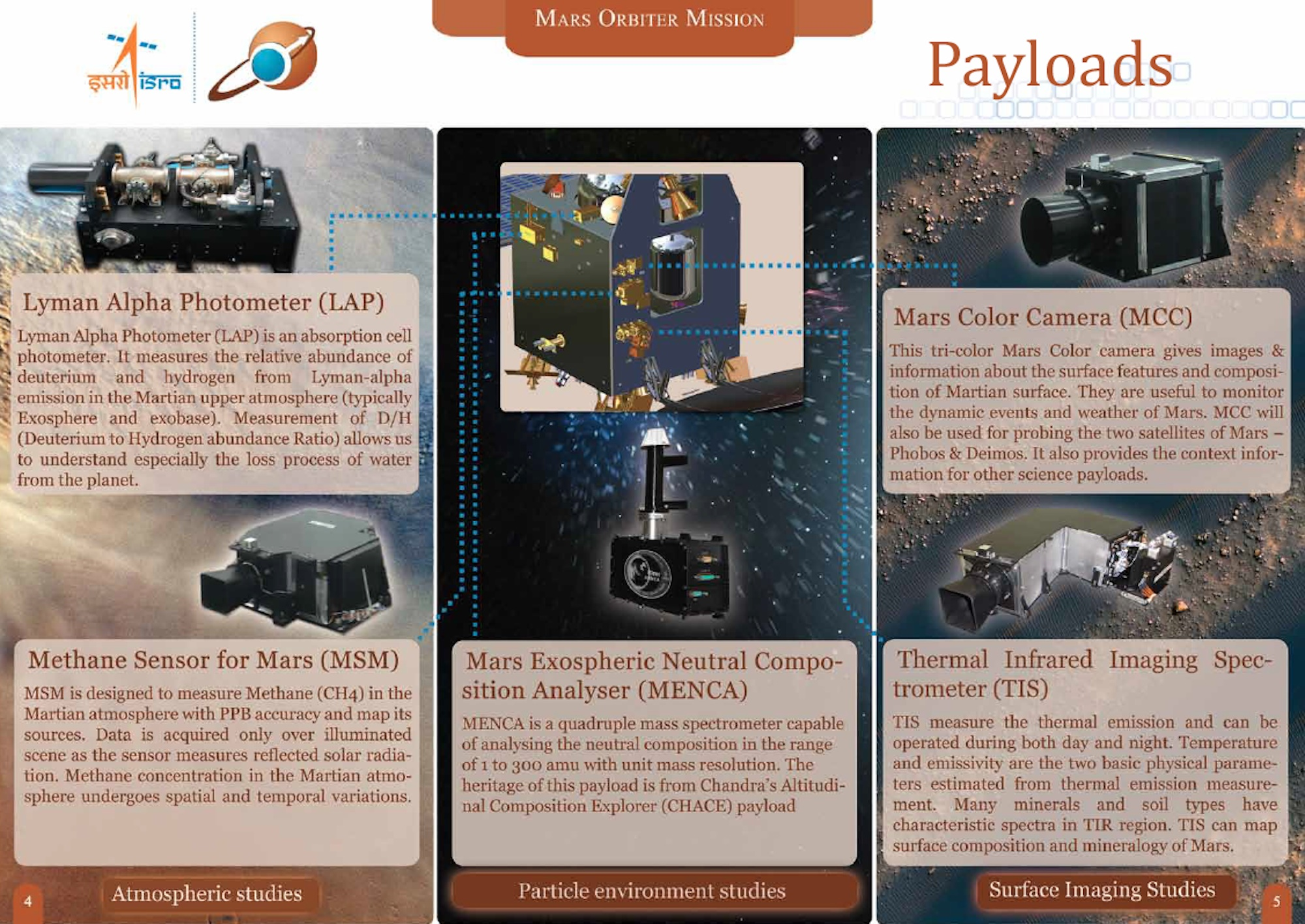 Mars Orbiter Mission Payloads (Infographic)