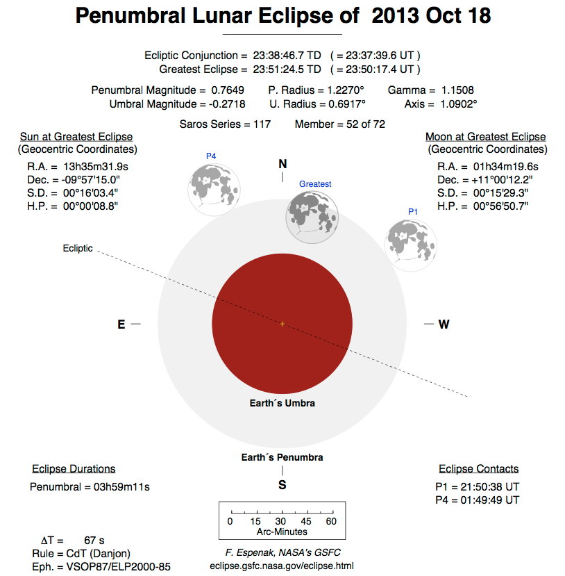 Penumbral Lunar Eclipse of Oct. 18, 2013 Diagram