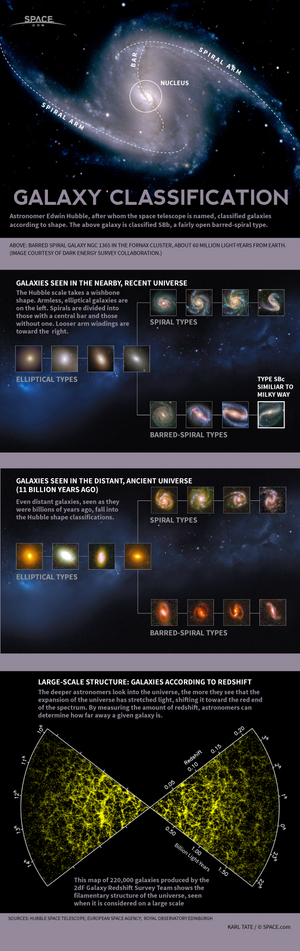 "Astronomer Edwin Hubble devised a method for identifying kinds of galaxies. <a href=""http://www.space.com/23285-galaxies-classification-type-explainer-infographic.html"">See how galaxies are classified in this Space.com infographic</a>."