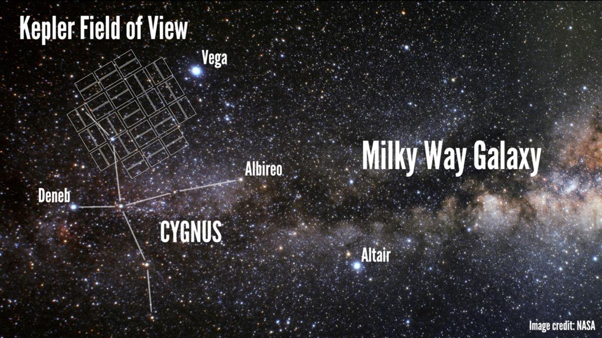 Kepler's Field of View