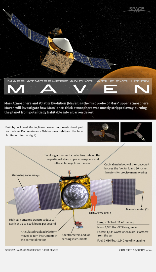 How NASA's MAVEN Mars Orbiter Works (Infographic)