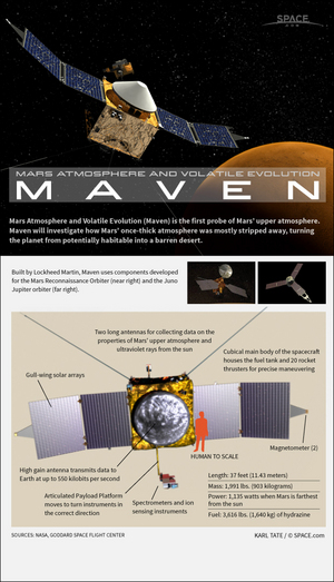 Maven will orbit Mars, looking for clues about what happened to the planet's once-thick atmosphere.