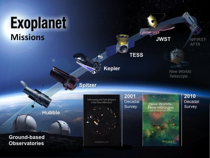 Incredible Technology: How Future Space Missions May Hunt for Alien Planets
