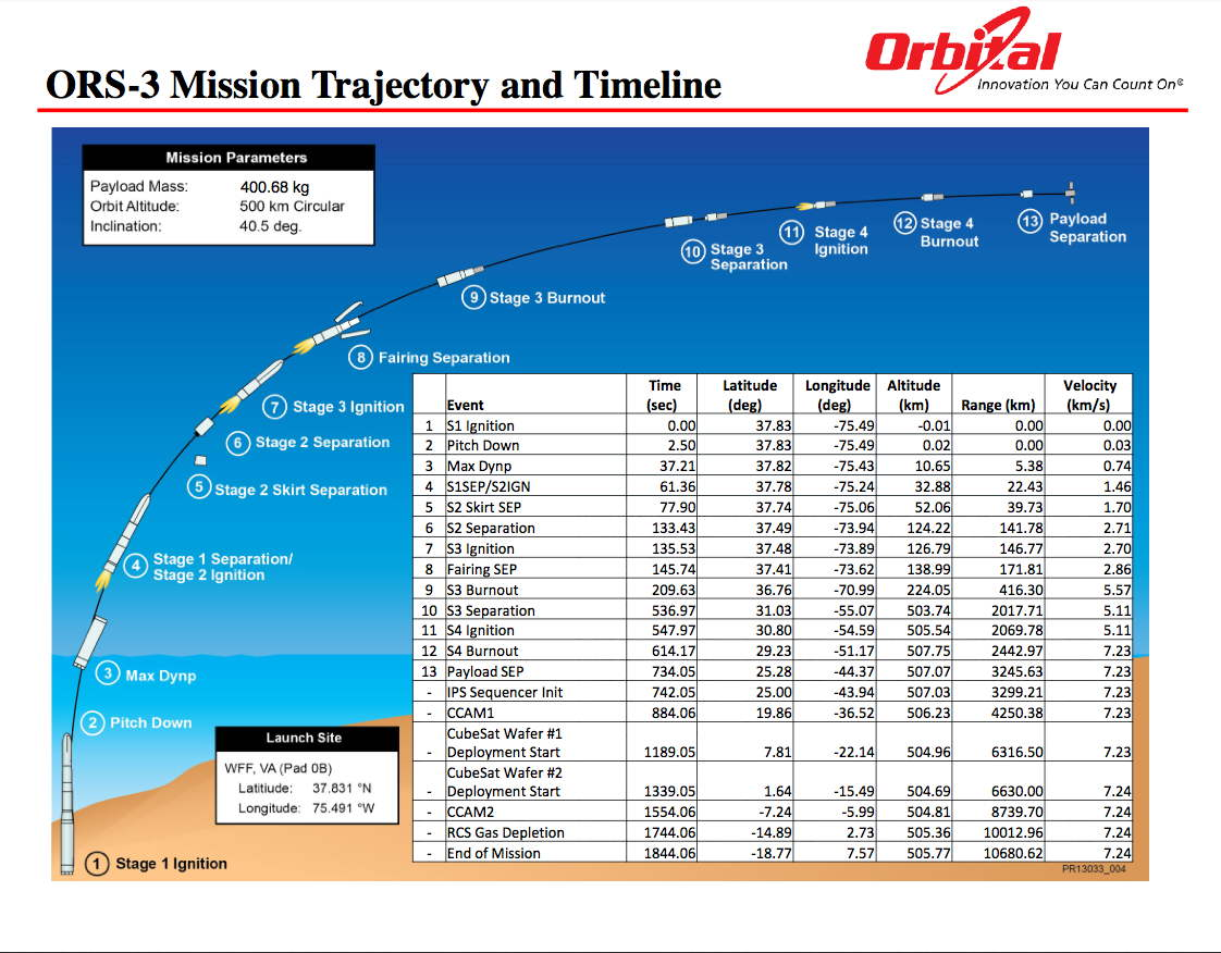ORS-3 Mission Trajectory and Timeline