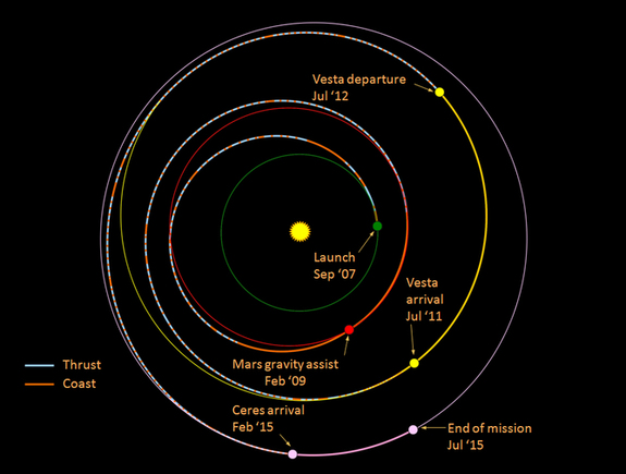 A map of Dawn's planned journey through the asteroid belt.