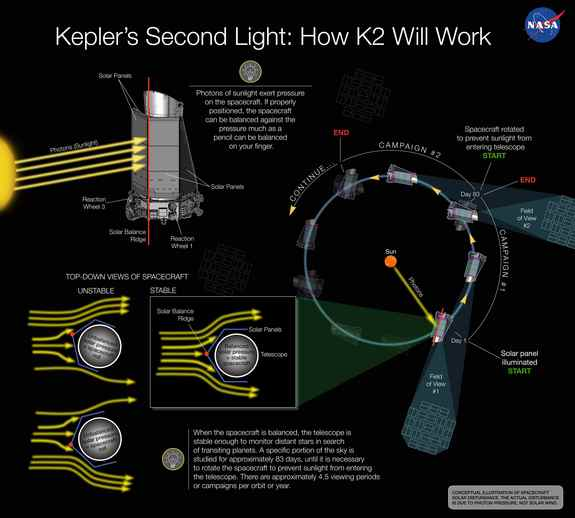 This conception illustration depicts how solar pressure can be used to balance NASA's Kepler spacecraft, keeping the telescope stable enough to continue searching for transiting planets around distant stars.