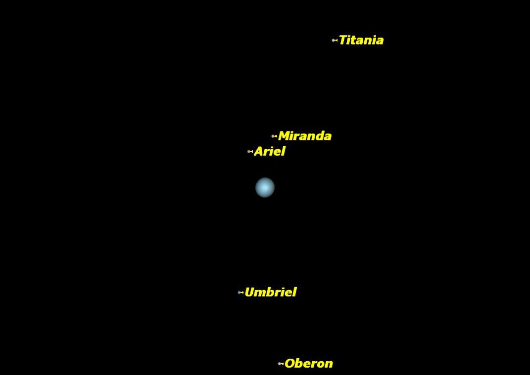 Uranus, December 2013