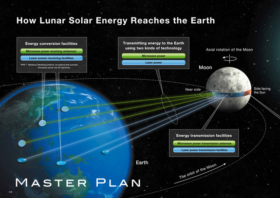 This graphic from Japan's Shimizu Corporation shows how the company's innovative Luna Belt concept could beam power from vast lunar solar arrays to Earth for consumption on the ground.