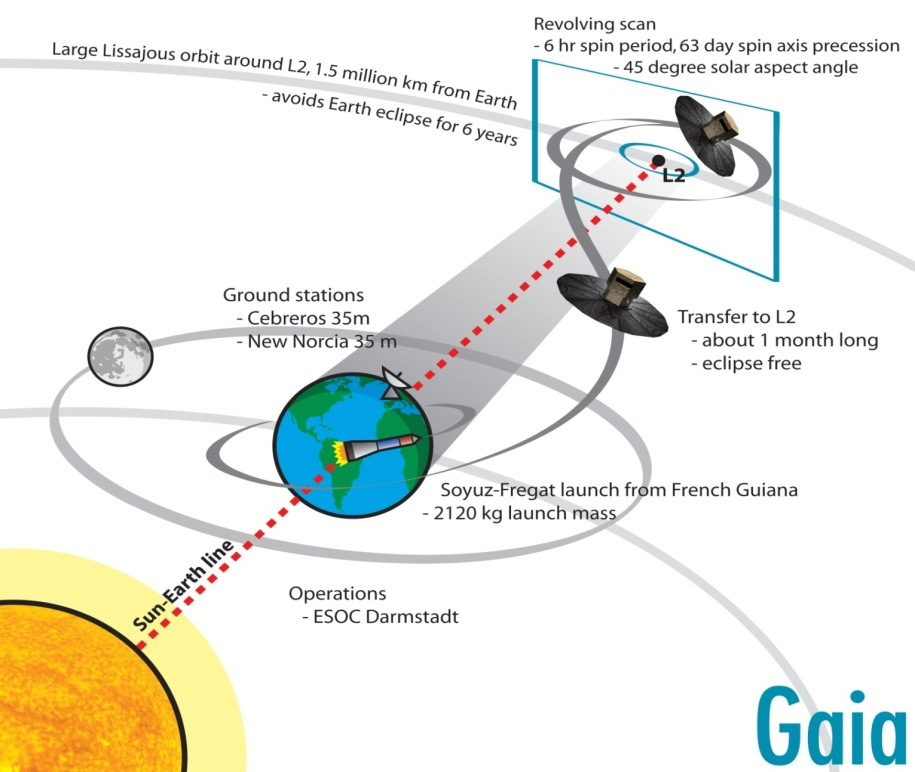 Gaia Spacecraft's Trajectory