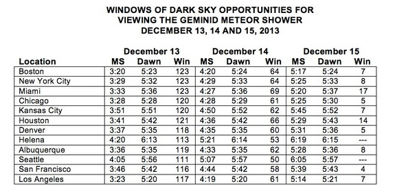 "All times in this chart are a.m. and are local standard times.  ""MS"" is the time of moonset.  ""Dawn"" is the time when morning (astronomical) twilight begins.  ""Win"" is the available window of dark sky composed of the number of minutes between the time of moonset and the start of twilight."