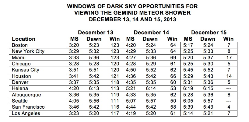Geminid Meteor Shower 2013 Viewing Times