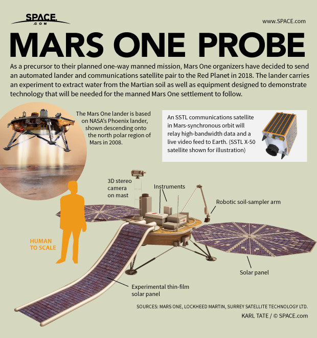 Infographic: Details of Mars One's unmanned lander.