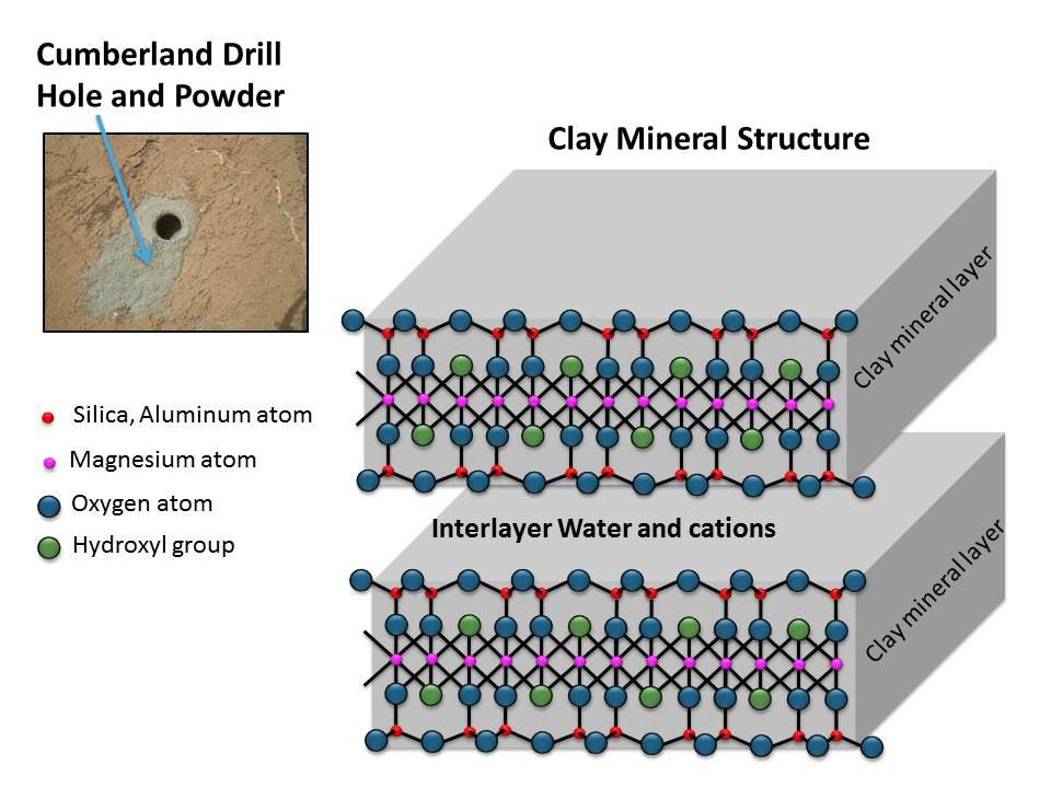 Clay Mineral Structure Similar to Clays Observed in Mudstone on Mars