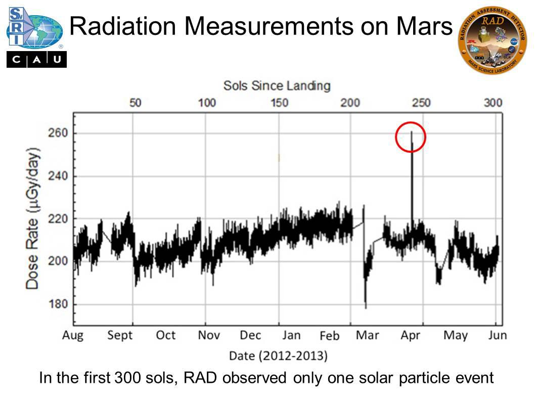 Radiation Measurements on Mars