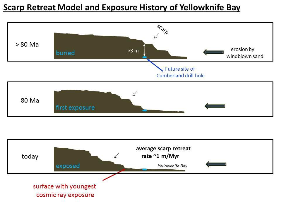 Scarp Retreat Model and Exposure History of 'Yellowknife Bay'
