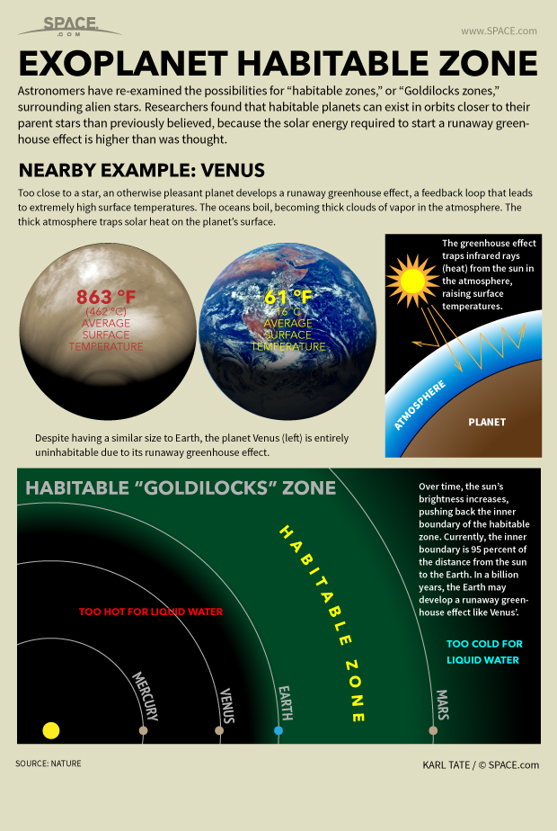 How Habitable Zones for Alien Planets and Stars Work (Infographic)